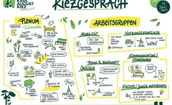 Ergebnis-Illustration der Vorschläge für Veränderungen